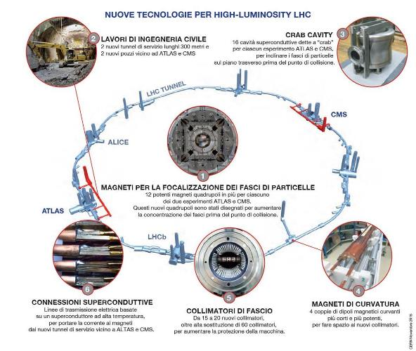 infn luminosity LHC